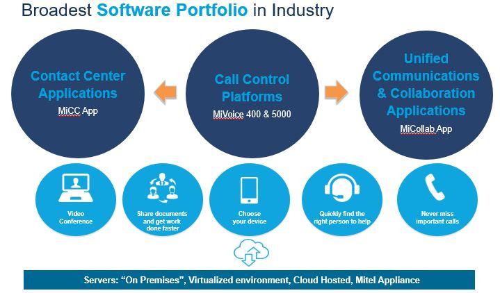 Produtos 30 Software
